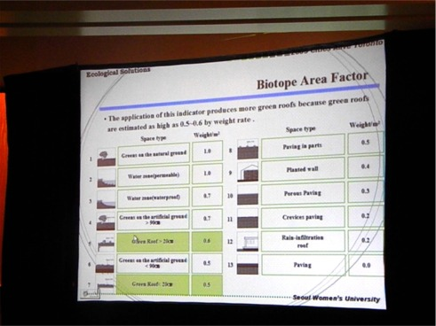 The Biotope Area Factor for Seoul