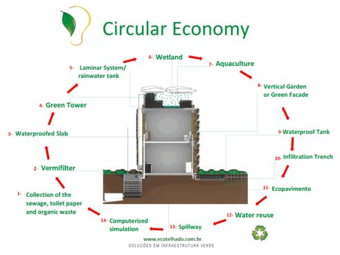 IntegratedGreenRoofWastewaterRecyclingSystem2