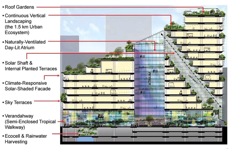 Solaris Fusionopolis Phase 2b One North Singapore