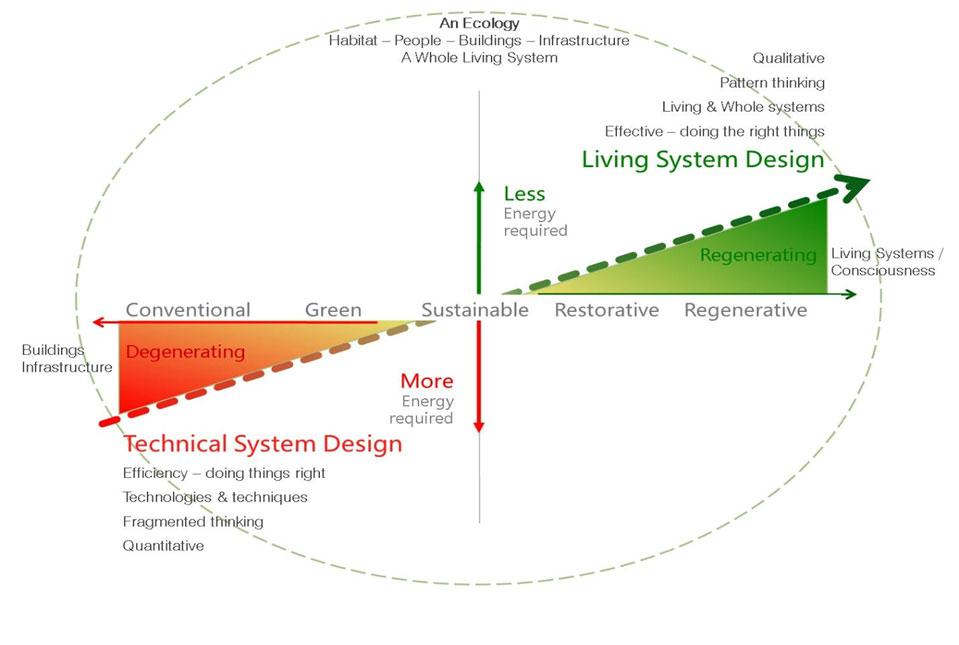 regenerative design