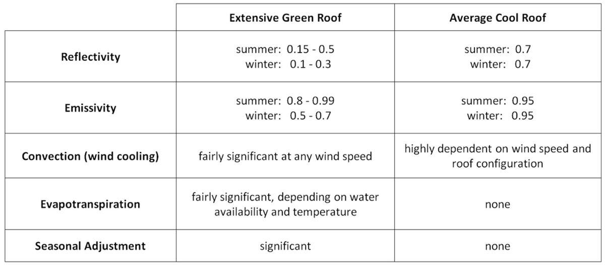 Green Roof Energy SeriesPart 6